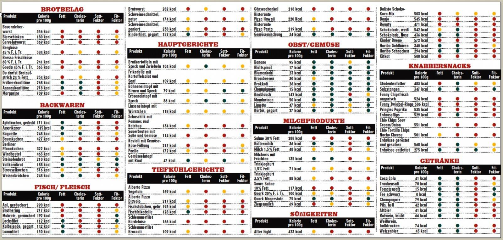 Glyx Tabelle  Kalorien Kalorientabellen & Übersichten Gesund abnehmen