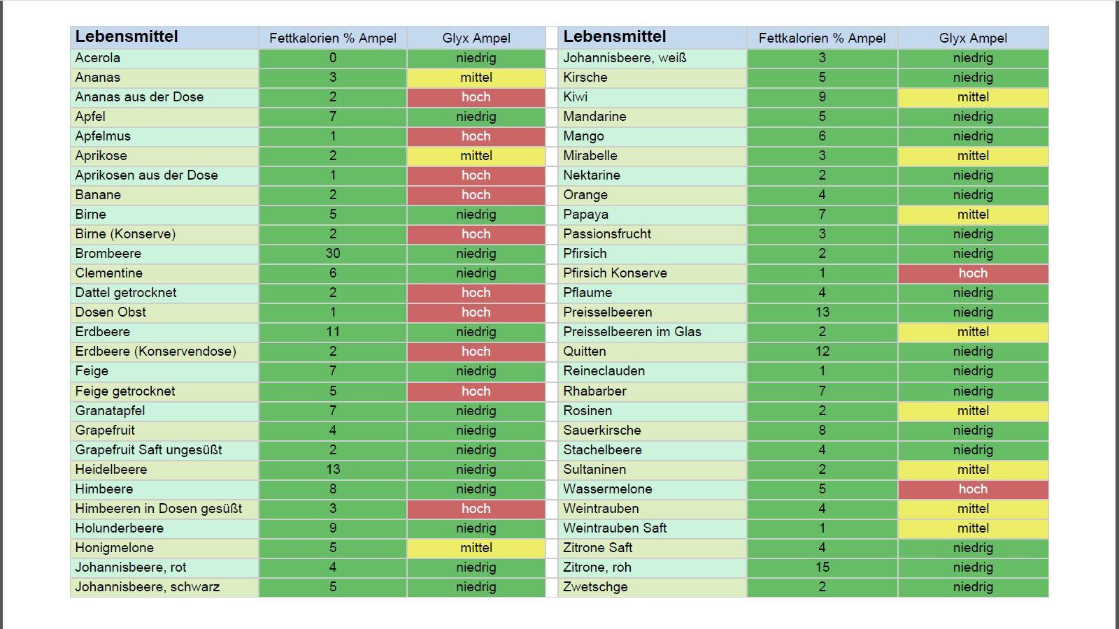 Glyx Tabelle  Abnehmen mit Glykämischer Index – pumplikeastar