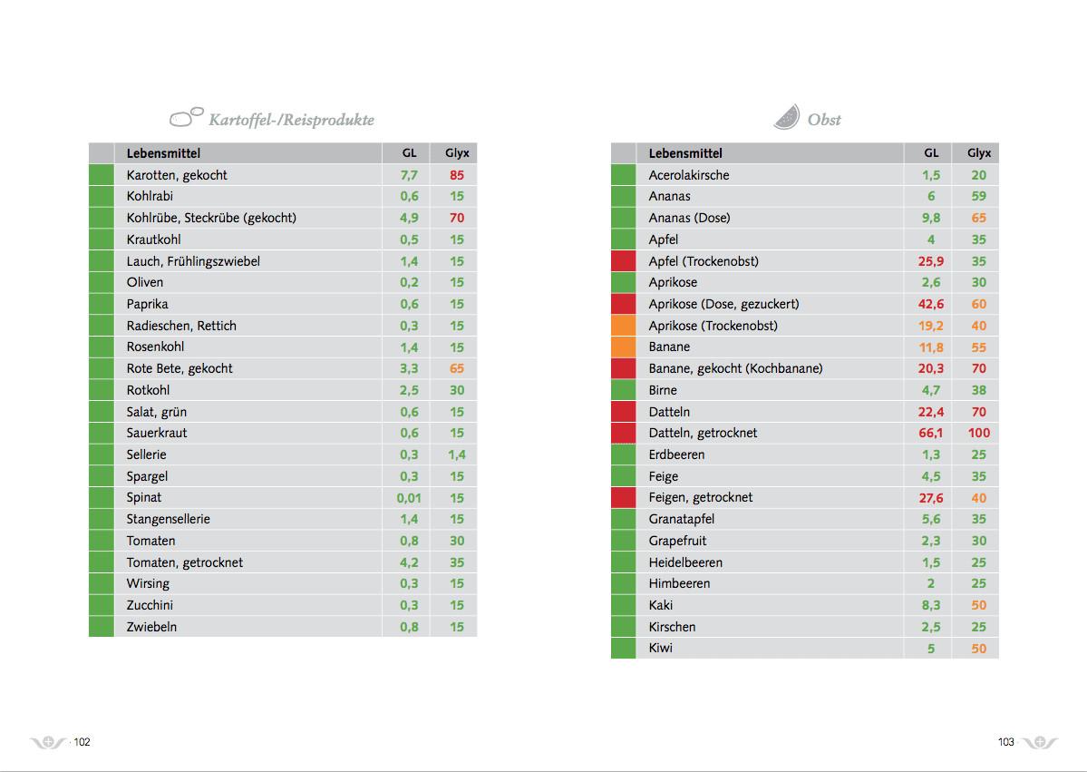 Glyx Tabelle  Ernährungstabelle GL Glyx QuantiSana Kohlenhydrate