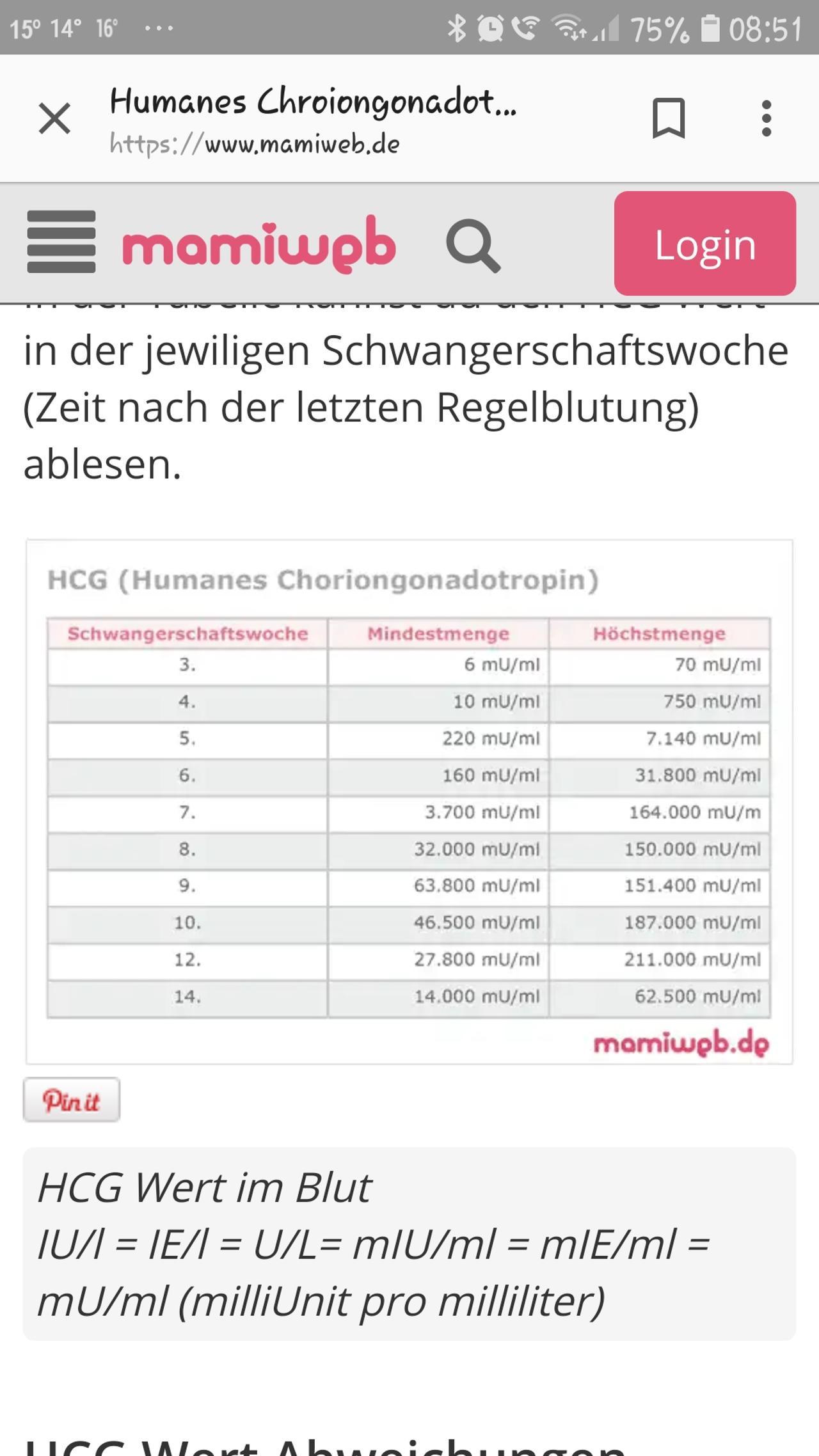 Hcg Wert Tabelle  Hcg wert im Blut nur 315