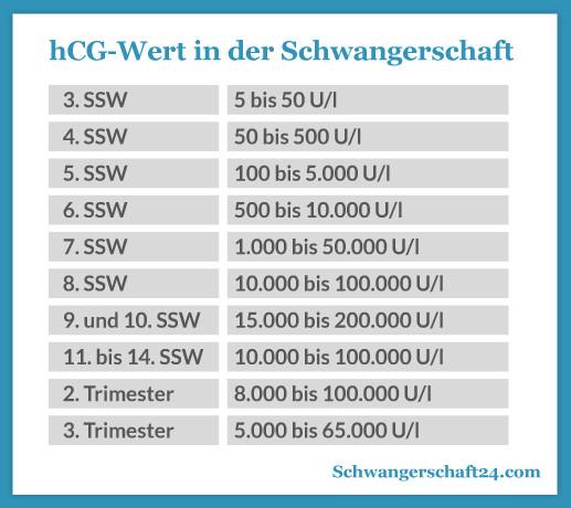 Hcg Wert Tabelle  Schwangerschaftshormon hCG und hCG Wert