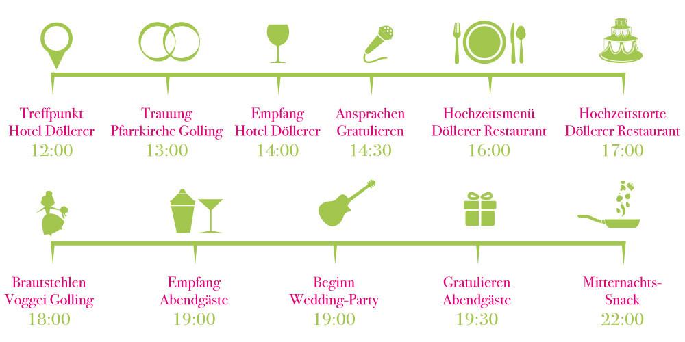 Hochzeit Ablauf  Die Eggers