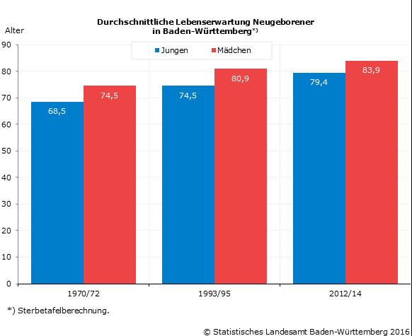Lebenserwartung Hunde Tabelle  Baden‑Württemberger haben höchste Lebenserwartung in