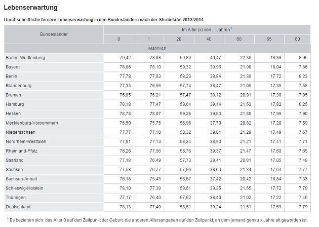 Lebenserwartung Hunde Tabelle  Lebenszeit Tabelle In sem Bundesland werden
