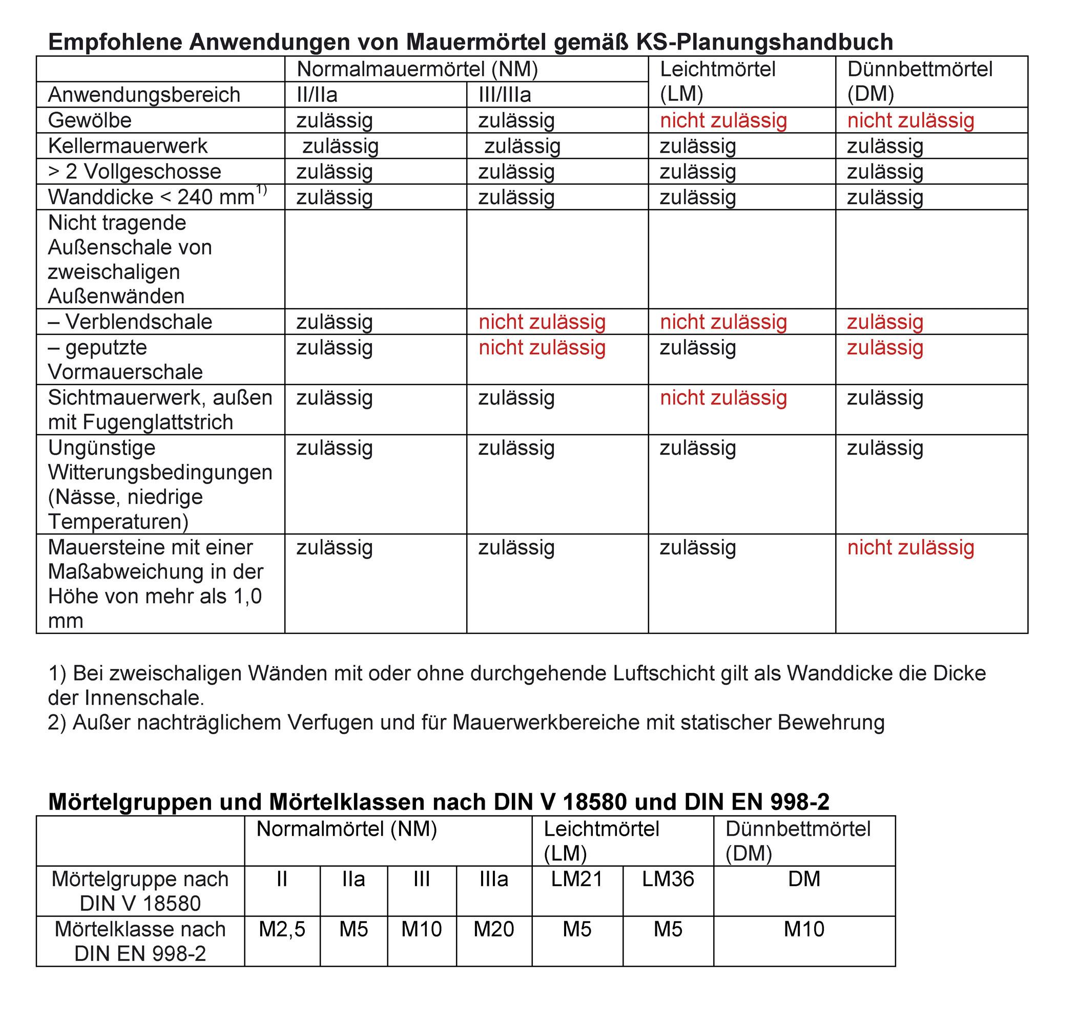 Mörtelgruppen Tabelle  Datei Mauermoertel – beton