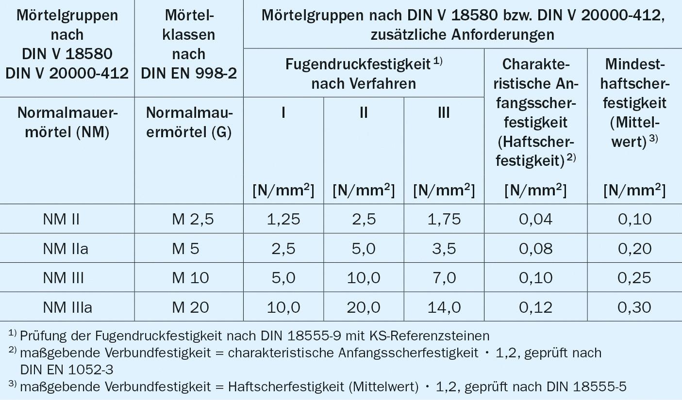 Mörtelgruppen Tabelle  Kalksandsteine Mörtel und KS Mauerwerk