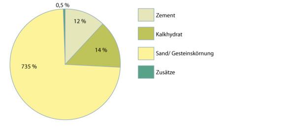 Mörtelgruppen Tabelle  Normalmörtel WECOBIS Ökologisches