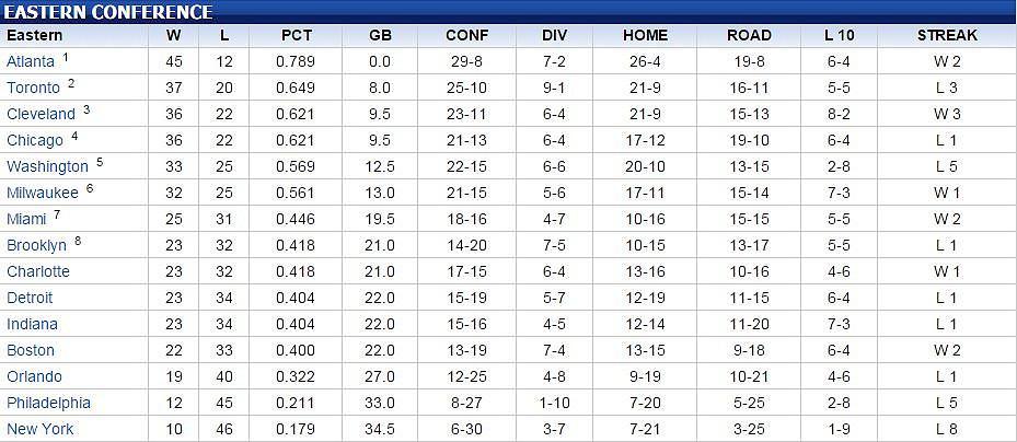 Basketball Tabelle