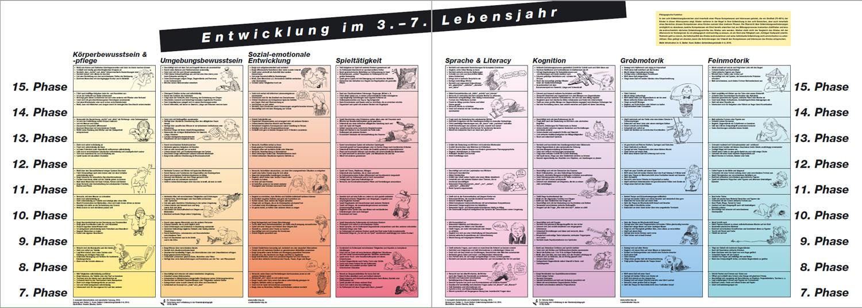Sozial Emotionale Entwicklung Bei Kindern Tabelle  Plakate Entwicklung im 3 7 Lebensjahr Beller