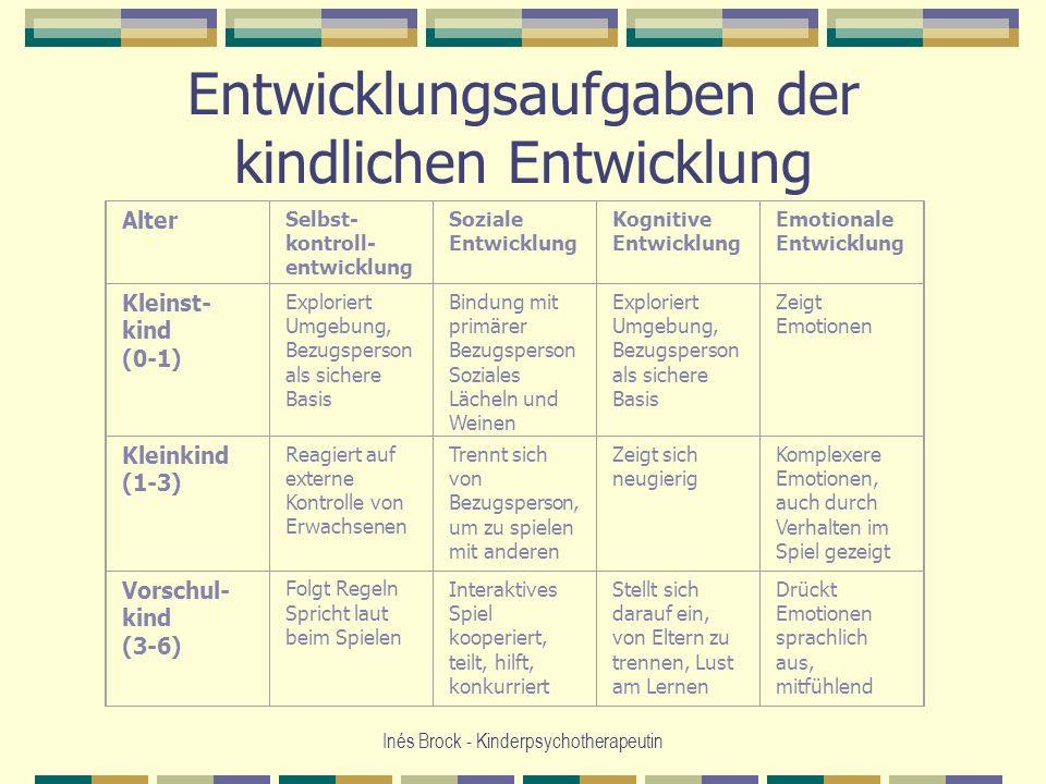 Sozial Emotionale Entwicklung Bei Kindern Tabelle  Grundlagen körperlicher und psychischer Entwicklung des