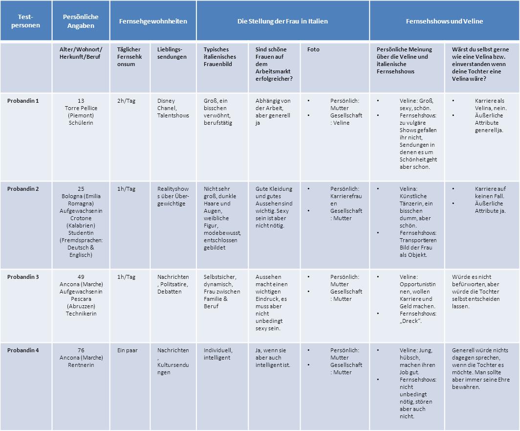 Sozial Emotionale Entwicklung Bei Kindern Tabelle  Benutzer Vera Dittmann – Wikiversity