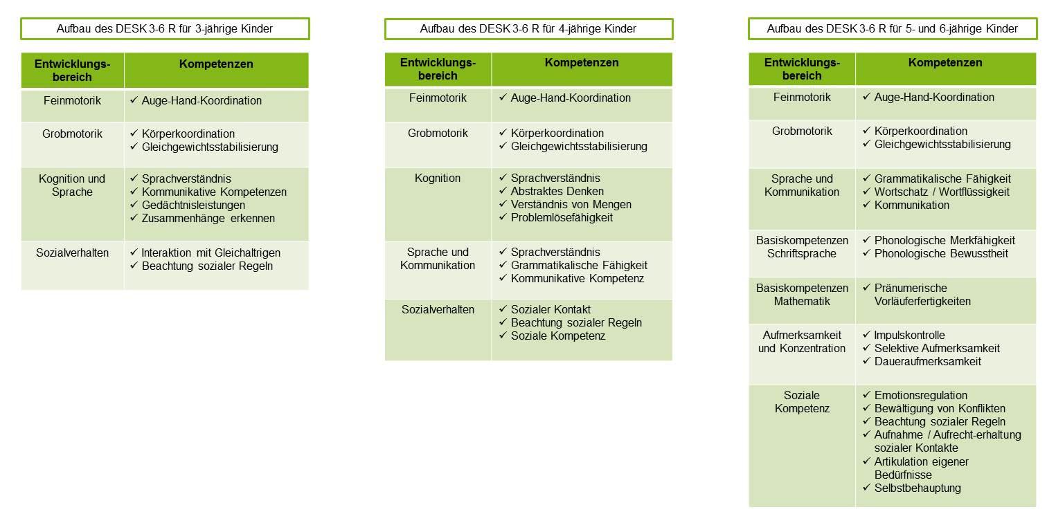 Sozial Emotionale Entwicklung Bei Kindern Tabelle  Motorische Entwicklung Bei Kindern Von 3 6 Jahren