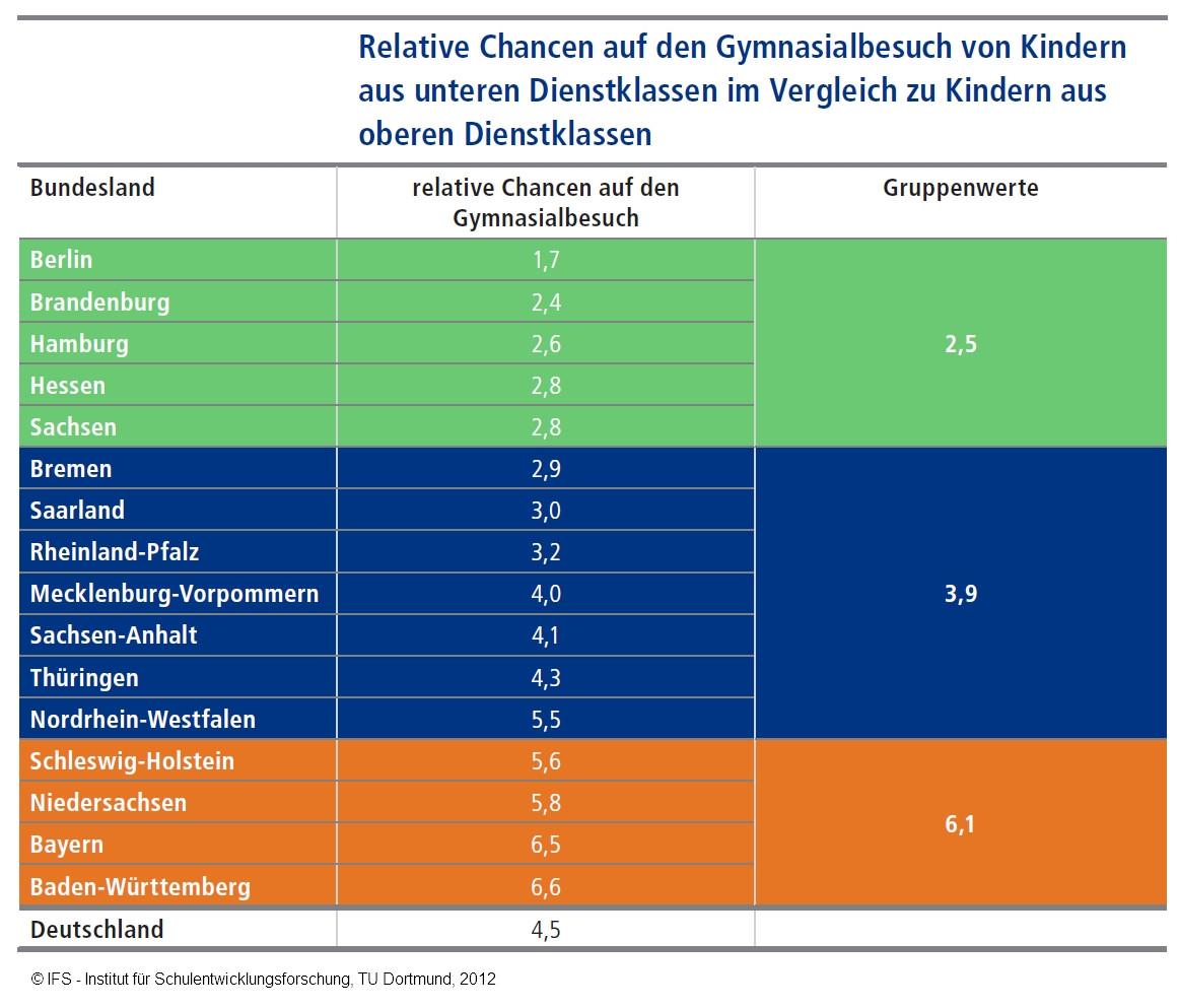Sozial Emotionale Entwicklung Bei Kindern Tabelle  Wer profitiert von frühkindlicher Bildung