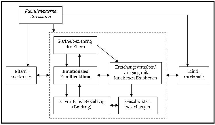 Sozial Emotionale Entwicklung Bei Kindern Tabelle  Sozial Emotionale Entwicklung Bei Kindern Tabelle – Nur