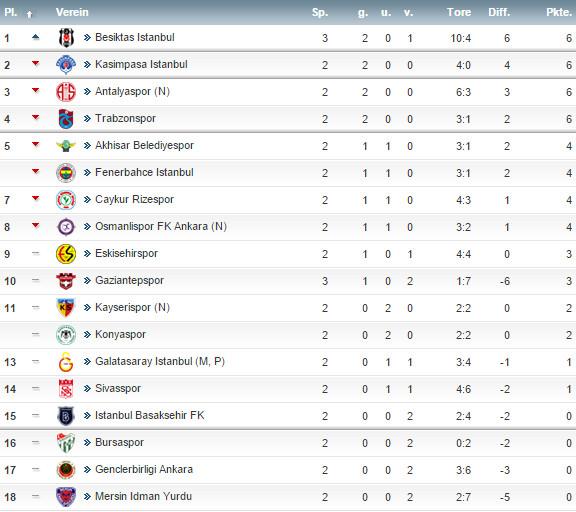Süper Lig Tabelle 2021