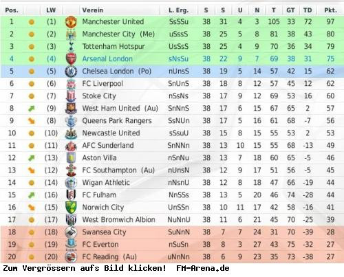 Englische Premier League Tabelle