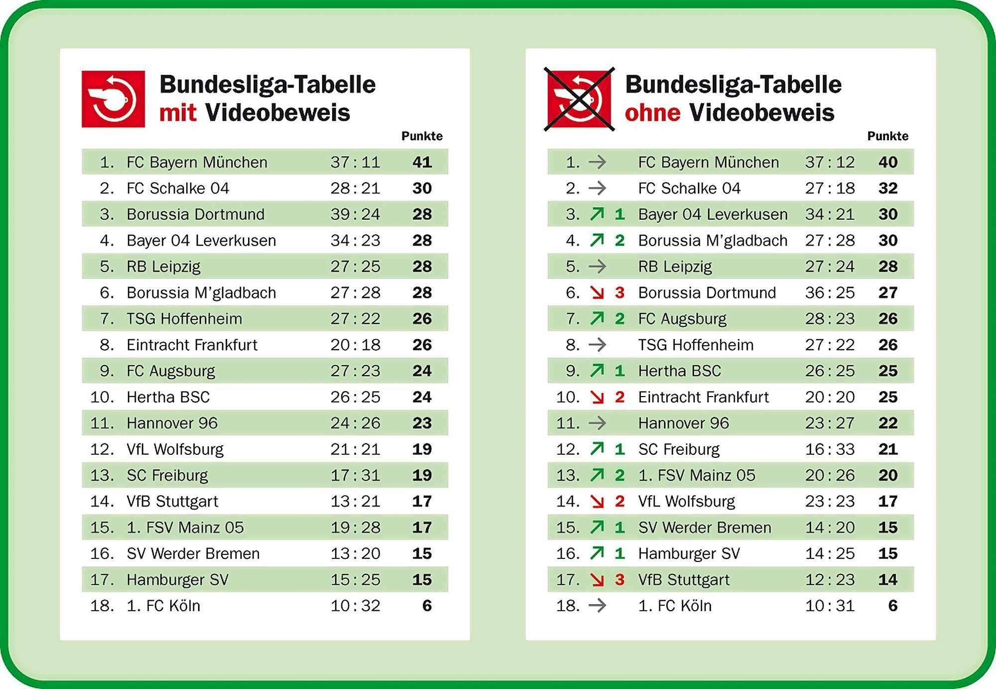 Tabelle Html  Fußball Bundesliga So würde Tabelle ohne Videobeweis