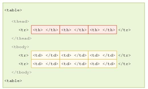Tabelle Html  HTML Tabellen Aufbau einer Tabelle – SELFHTML Wiki