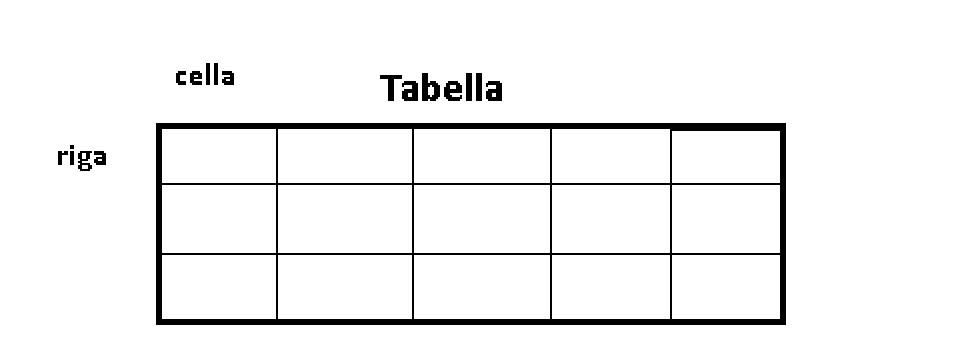 Tabelle Html  Guida Tabelle HTML5