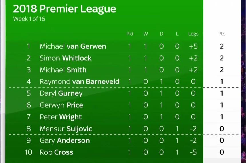 Premier League Tabelle 16/17